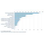 Systemcredit | Verwendete Finanzierungsformen