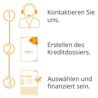 Systemcredit | Finanzierungsablauf