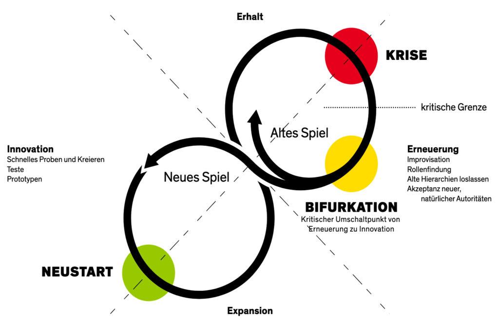Systemcredit | Adaptive Cycle
