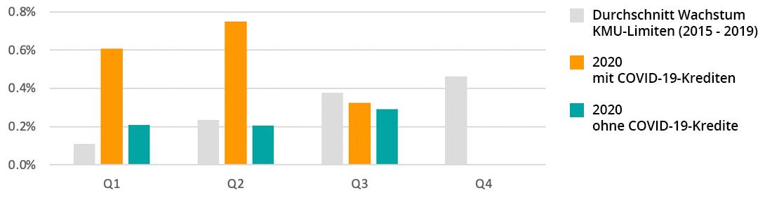 Wachstumsrate der KMU-Kreditlimiten | Systemcredit AG
