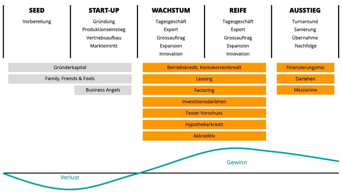 Wissen | Fremdfinanzierung im Unternehmenslebenszyklus | Systemcredit AG