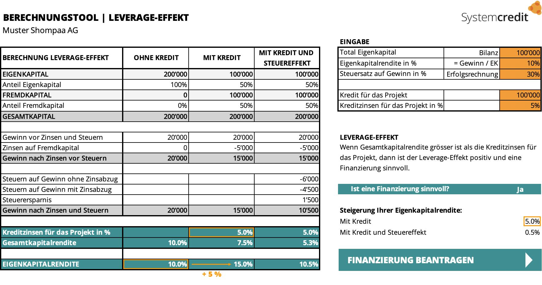 Wissen   Positiver Leverage-Effekt   Systemcredit AG