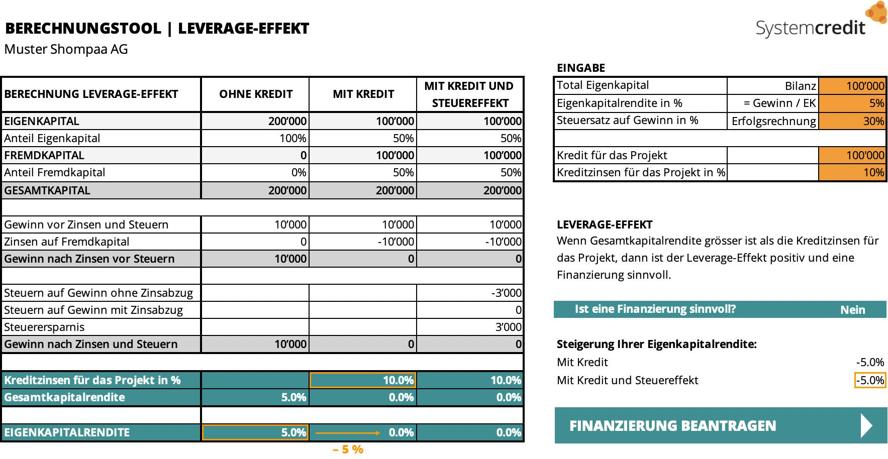Wissen   Negativer Leverage-Effekt   Systemcredit AG