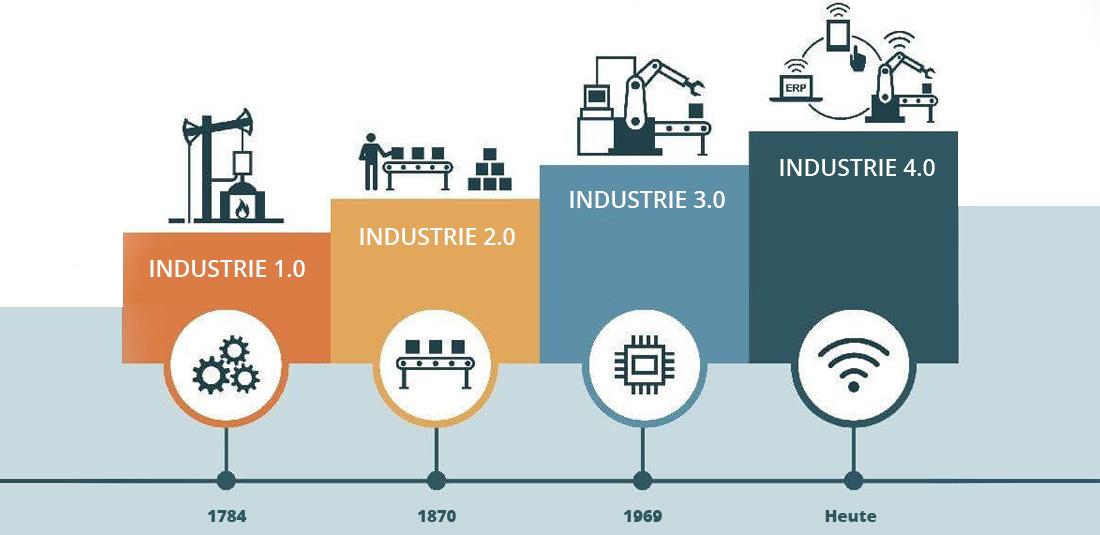 Industrielle Revolutionen